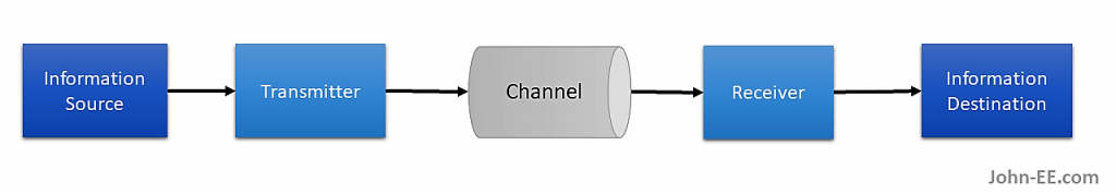 communications system diagram